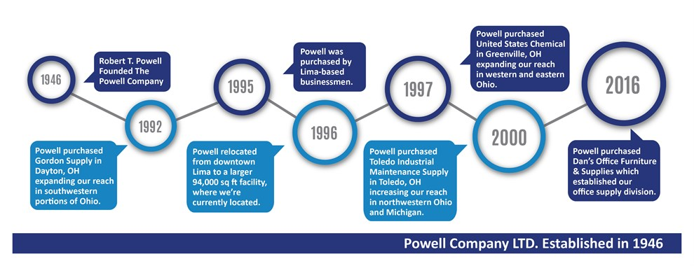 powell history timeline
